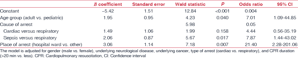 Table 2: Multivariate analysis of risk factors associated with hospital mortality